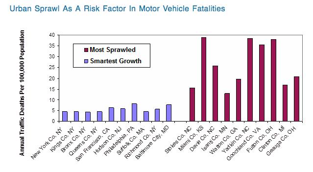 urban sprawl and vehicle fatalities